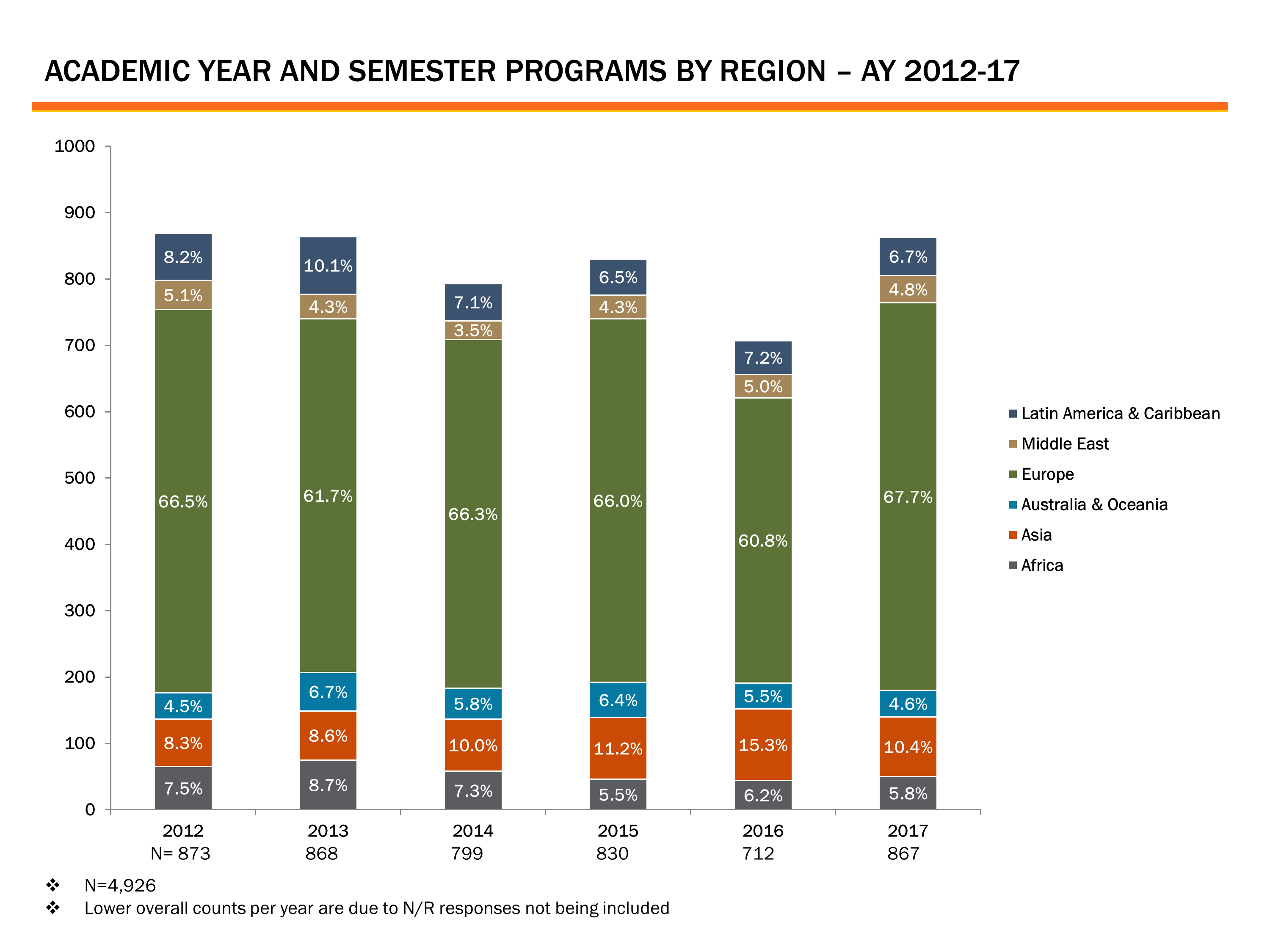 Academic Year and Semester Programs by Region
