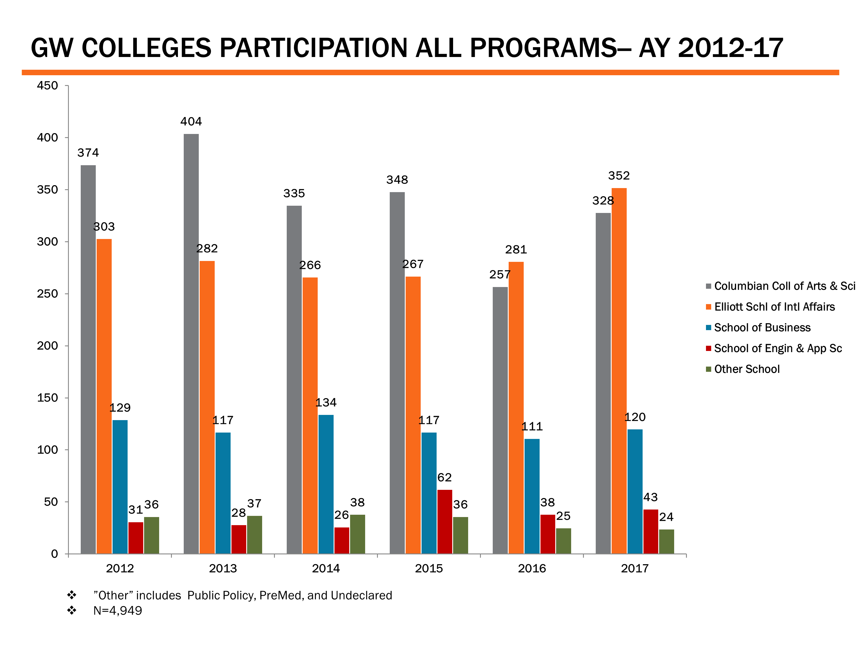 GW Colleges Participation All Programs