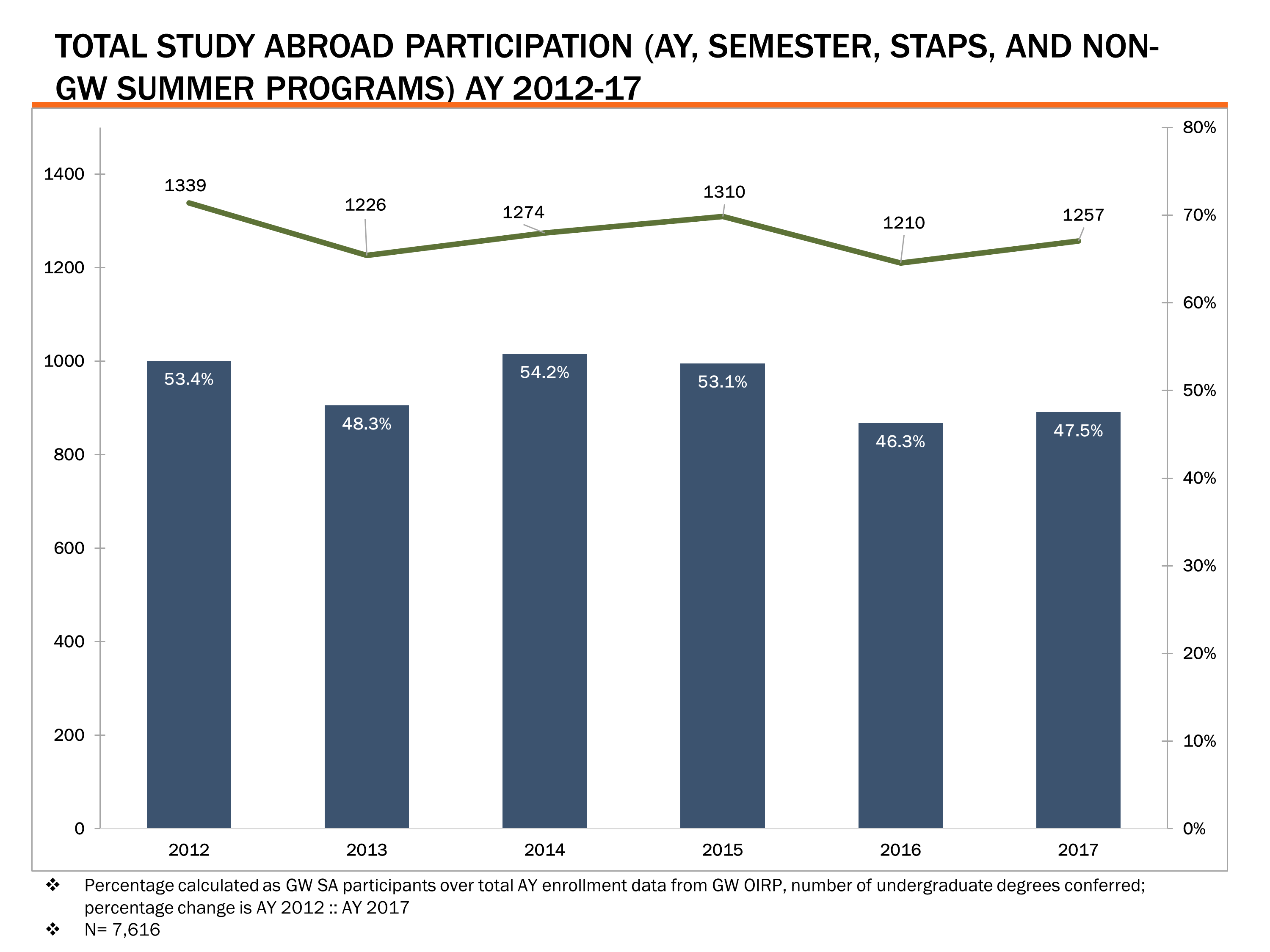 Total Study Abroad Participation, AY 2012-17